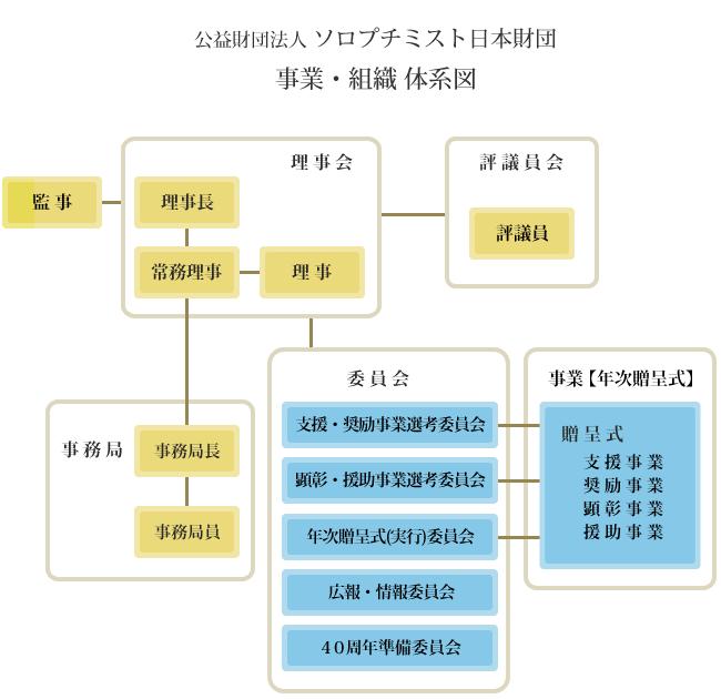 事業と組織の体系図 - ソロプチ...